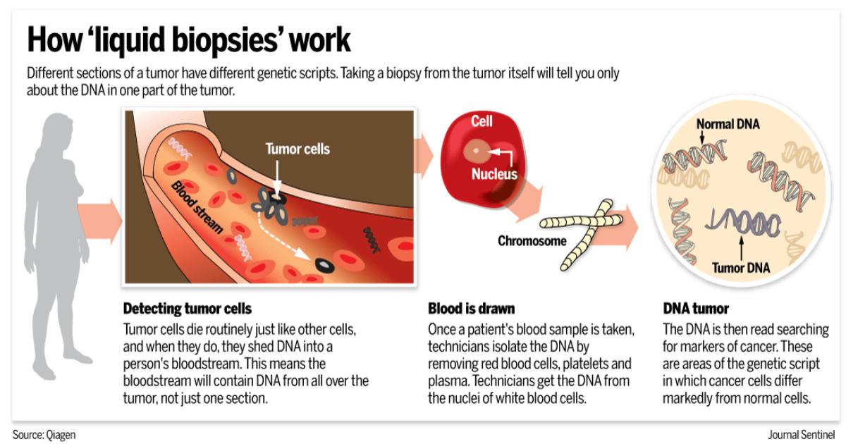 mecanism acțione biopsie lichidă detecție ADN tumoral