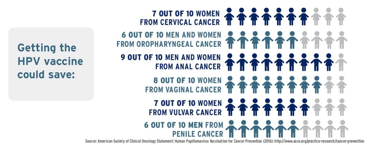 efecte vaccin HPV