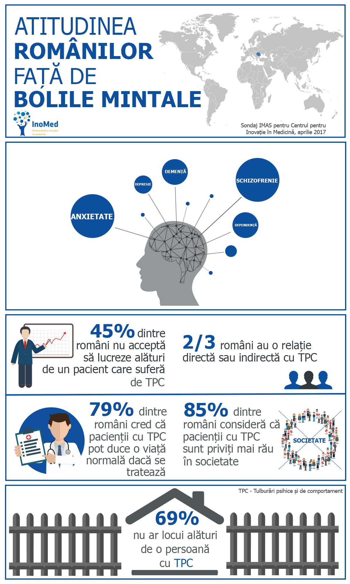 Infografic atitudine fata de bolile mintale