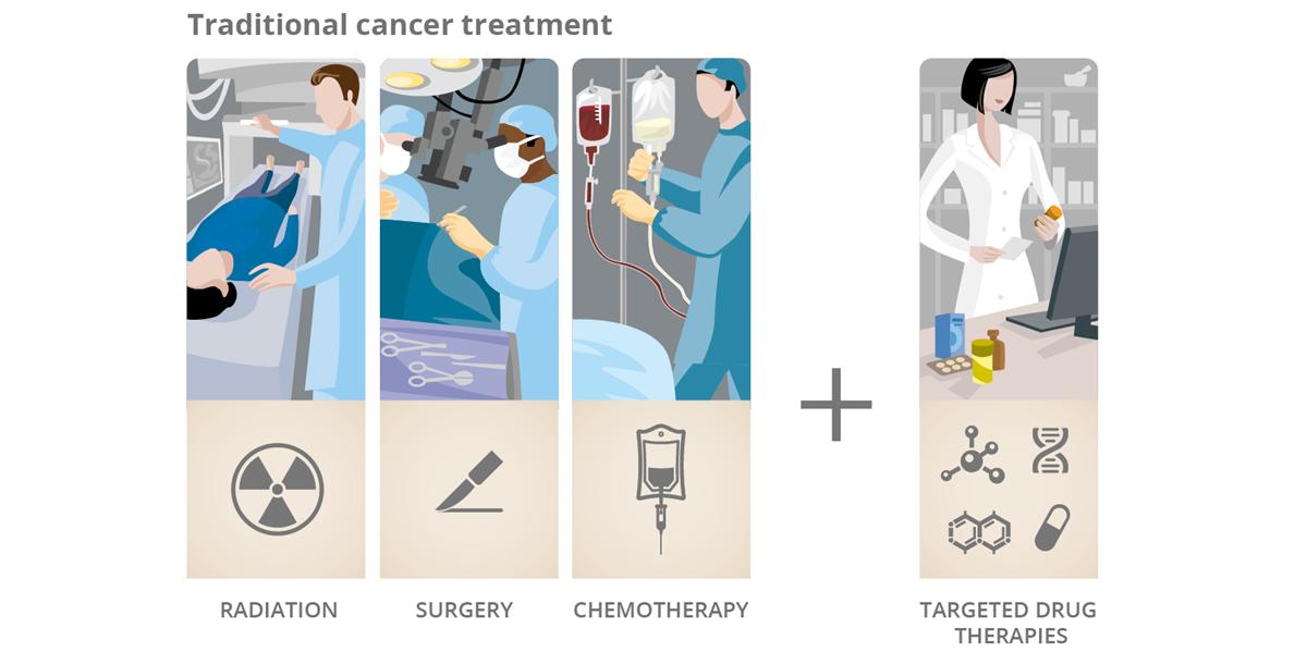 terapii eficiente contra cancerului: radioterapie, chirurgie, chimioterapie, tratamente țintite
