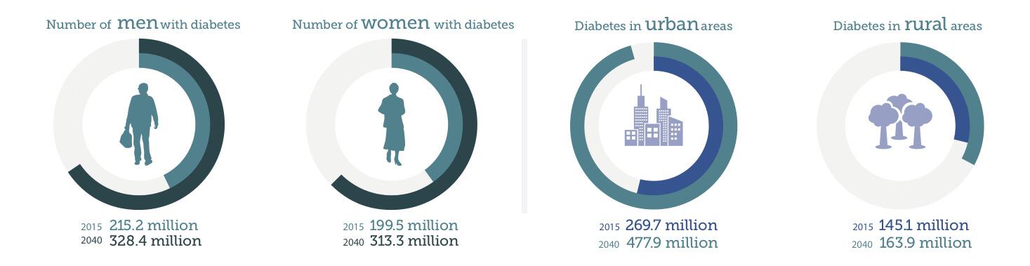 incidenta diabetului in 2040