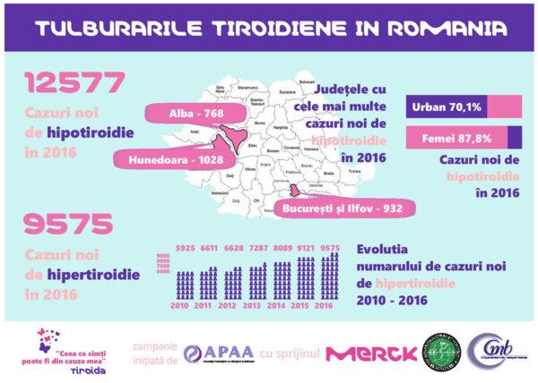 infografic statistic boli tiroida