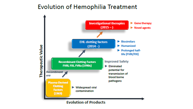generic therapy that focuses on hemophilia Factor viii is the clotting protein that is deficient in those with hemophilia a, and inhibitors interfere with the factor replacement therapy that would typically be used to treat the condition public comment period now open until february 23rd requests to make oral comment during public meeting also being accepted.