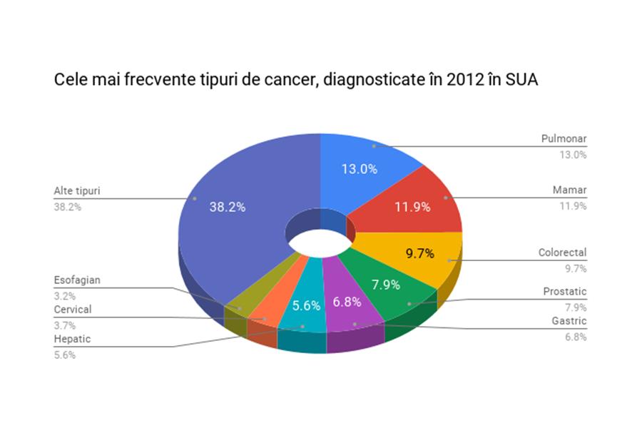 Cele mai frecvente tipuri de cancer la nivel mondial