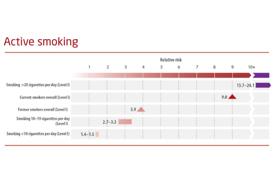 Risc relativ cancer pulmonar fumat tutun