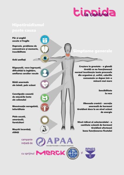 Infografic glanda tiroida semne simptome