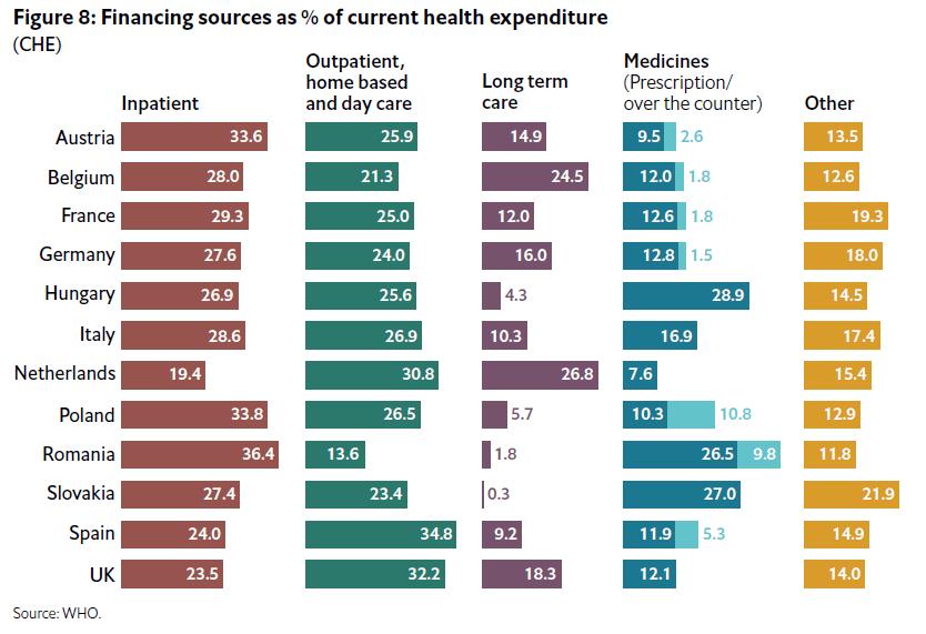 costuri sisteme sănătate europa distribuție 2017