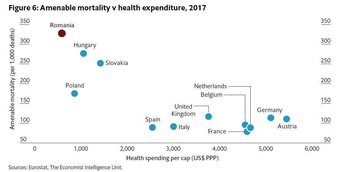 Rata deceselor evitabile în funcție de GDP per capita.