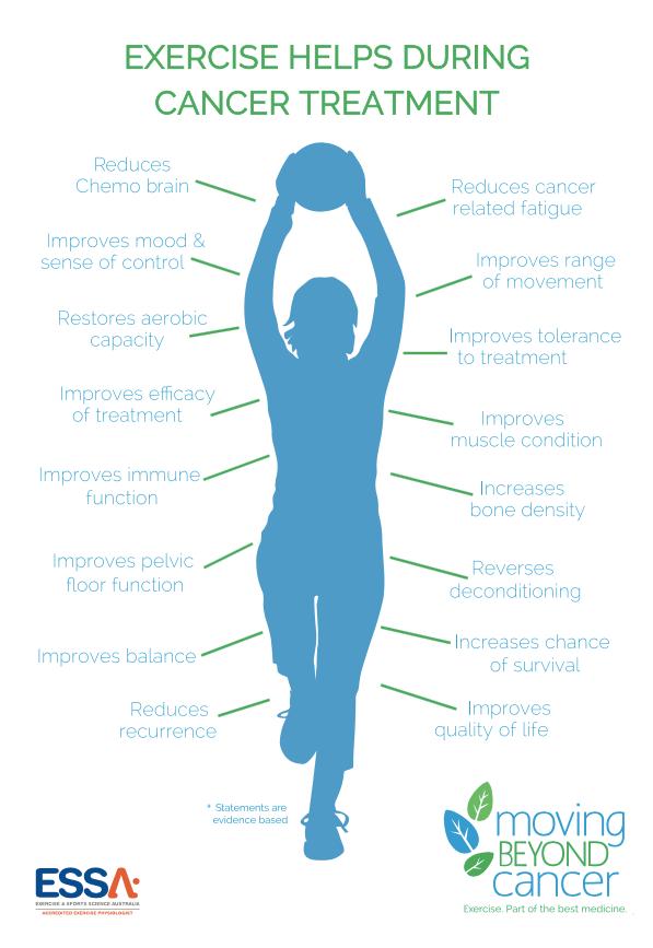 Exercițiile fizice în tratamentul cancerului