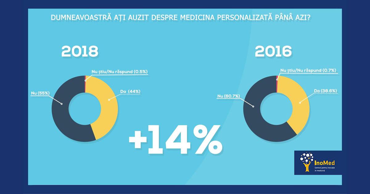 Conceptul de medicina personalizată, de notorietate în România