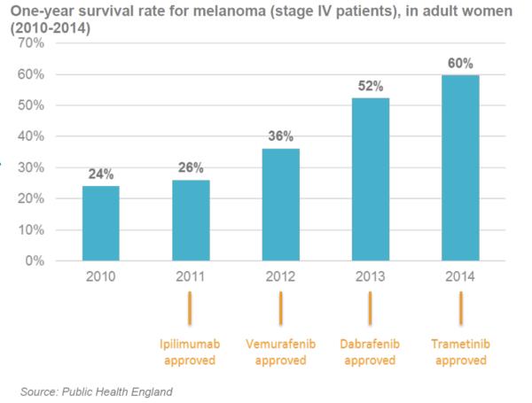 supravietuire-melanom-stdIV-2010-2014