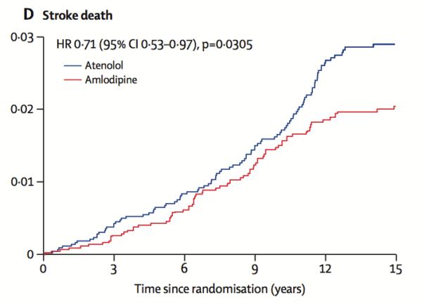 Amilodipina scade mortalitatea datorată AVC