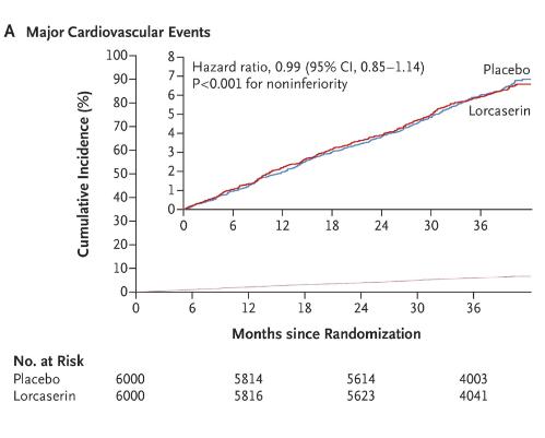 Lorcaserina vs placebo din punct de vedere al riscului cardiovascular