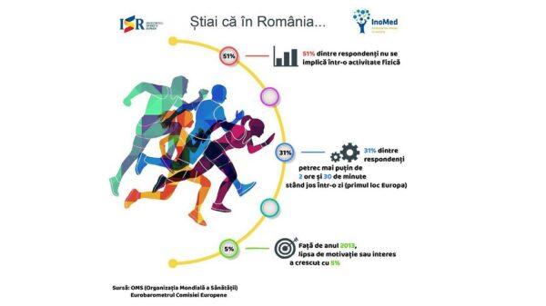 România ocupă locul 2 în UE în privința sedentarismului