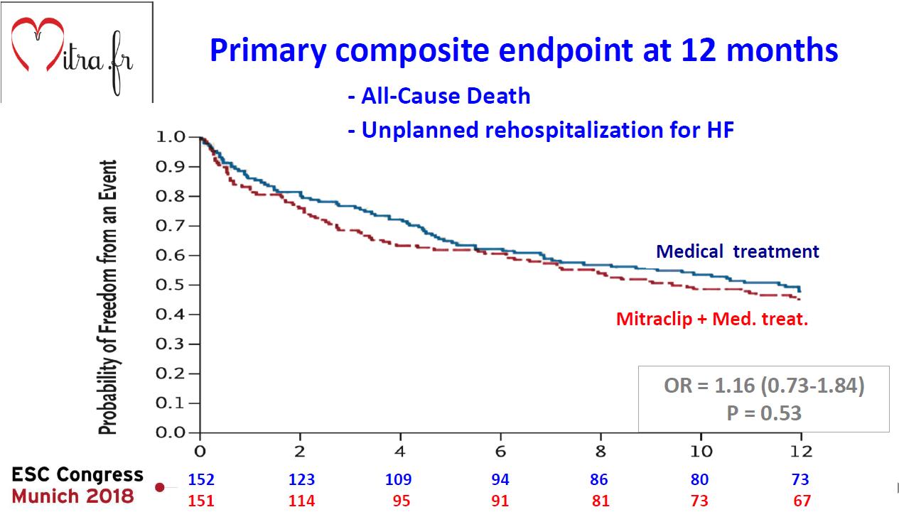 Eficacitate mitraclip vs medical