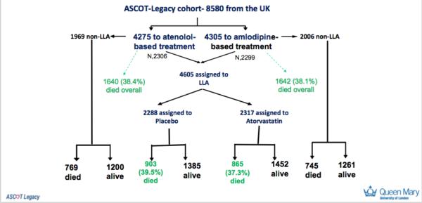 Schema studiului ASCOT Legacy