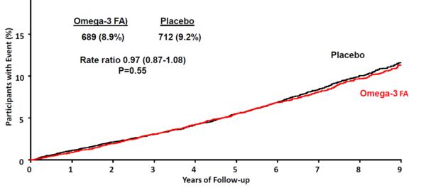 esc18-ascend-evenimente-cardiovasculare-omega-3-placebo