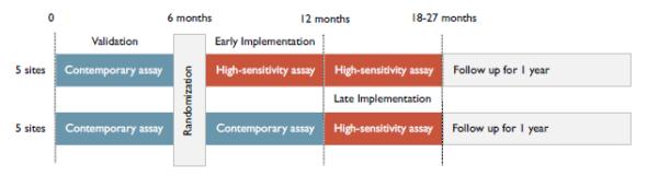 esc19-troponina-sensibilitate-crescuta-design-studiu