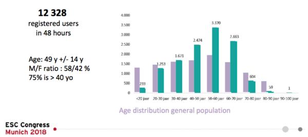 Distribuția participanților studiului DIGITAL-AF pe grupe de vârstă