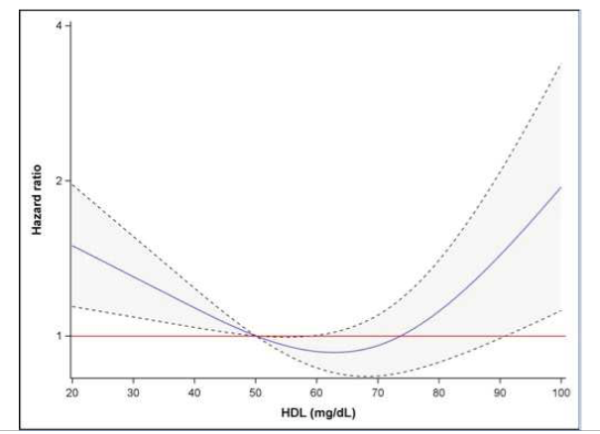 HDL și riscul cardiovascular