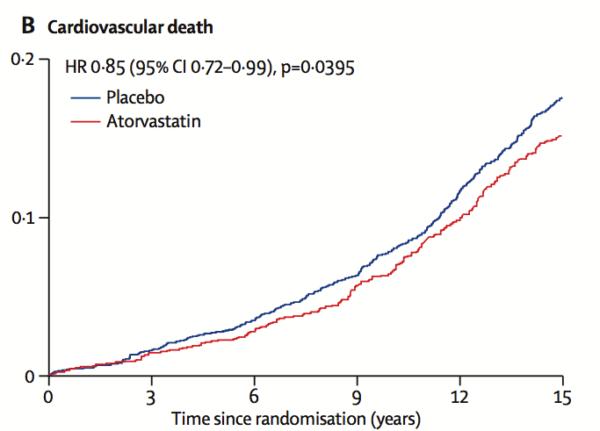 Atorvastatina scade mortalitatea de cauză cardiovasculară