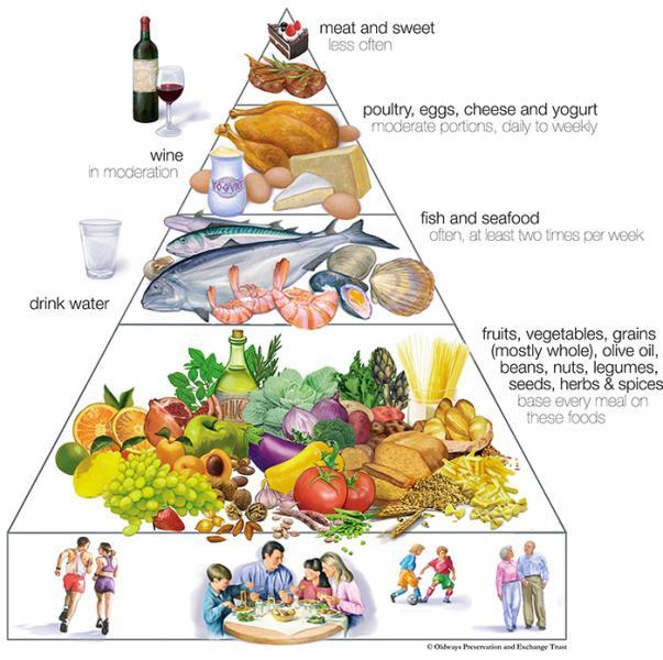 Piramida dietei mediteraneene