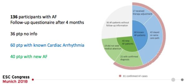 Rezultatele studiului DIGITAL-AF pentru fibrilația atrială
