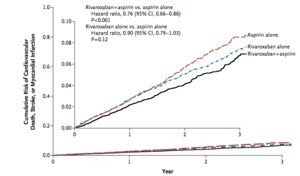 Efectele terapiei cu rivaroxaban si aspirina
