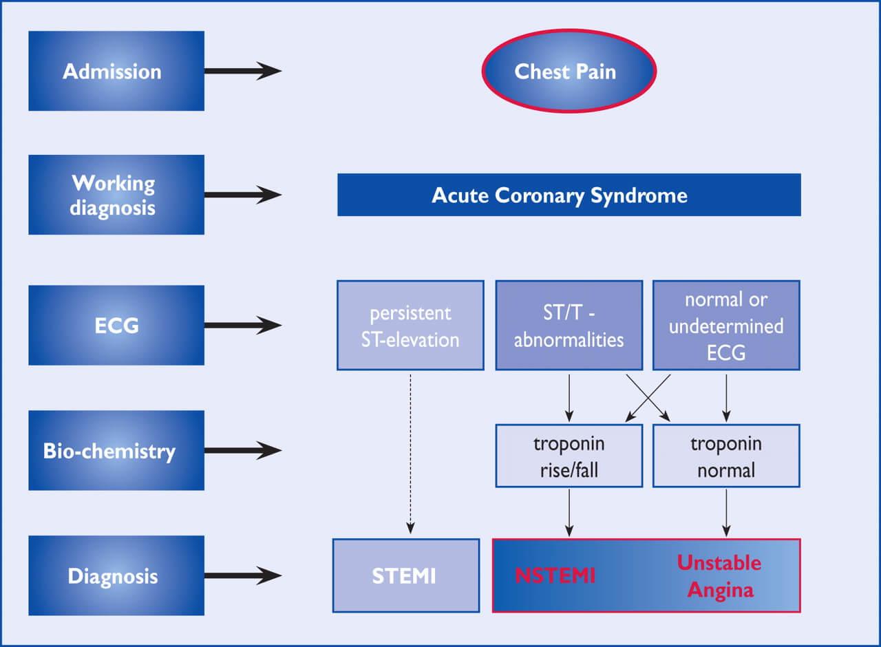 Evaluarea pacienților cu sindrom coronarian acut