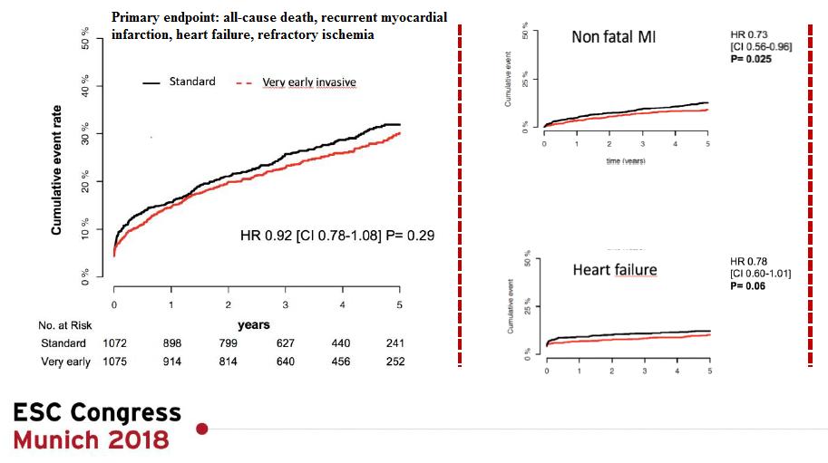 Rezultatele studiului VERDICT - strategie invazivă foarte precoce în NSTEMI