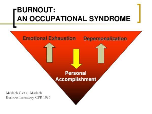 Dimensiunile sindromului de burnout