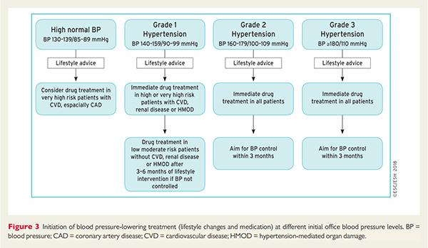 esc18-ghid-hta-schema-tratament-nivele-gravitate