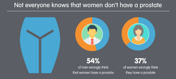 Procent barbati femeile au prostata