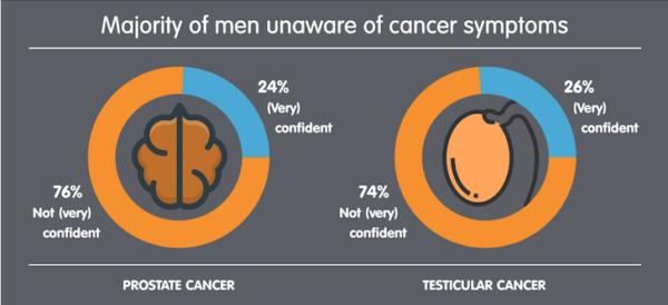procent barbati care cunosc simptomele cancerului de prostata