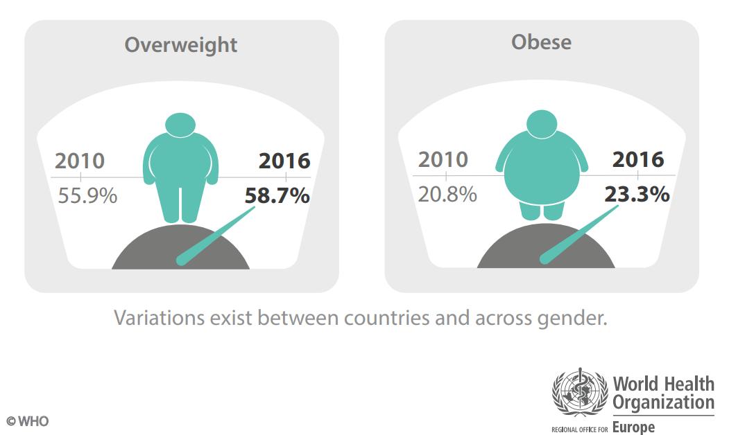 who2018-raport-obezitate