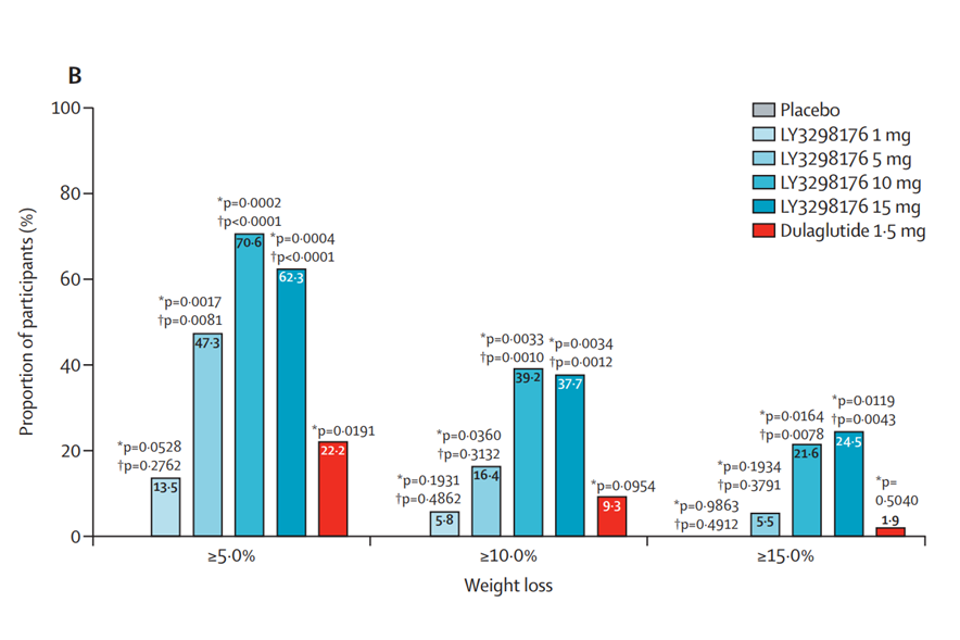 scădere în greutate glp 1