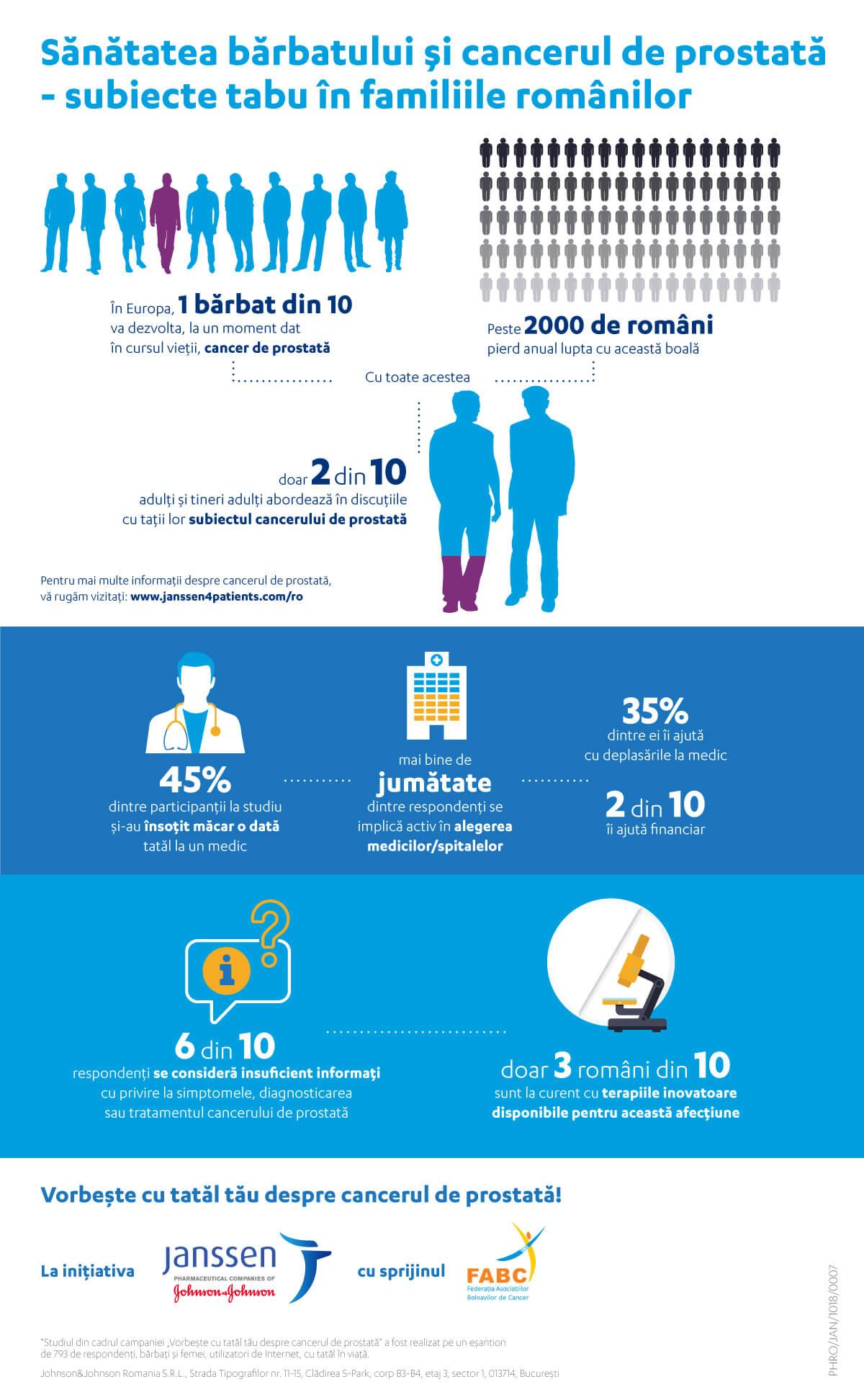 Infografic sănătatea bărbatului și cancerul de prostată