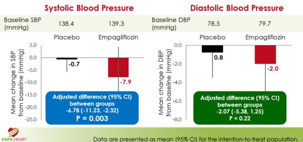 aha18-empa-heart-tensiune-arteriala-sistolica-grafic