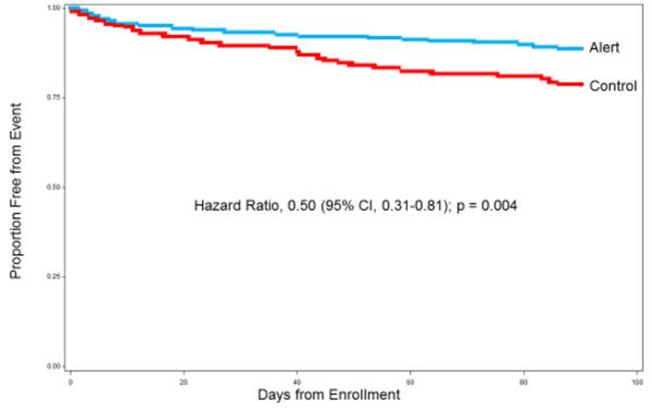 aha18-fia-alerta-anticoagulante-rezultate
