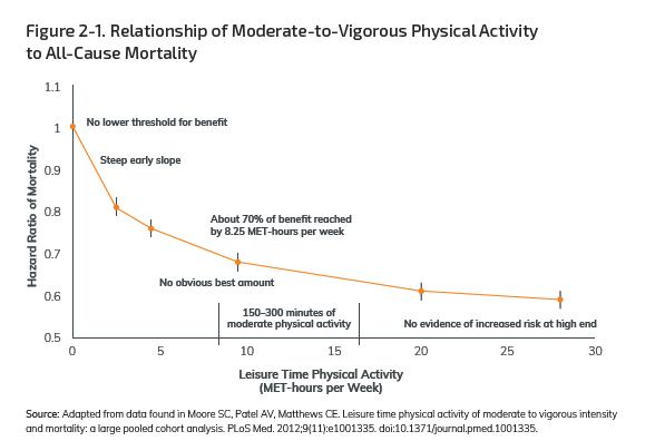 aha18-ghid-activ-fizic-grafic-mortalitate