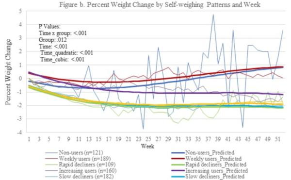 aha18-grafic-autocantarire-scadere-greutate