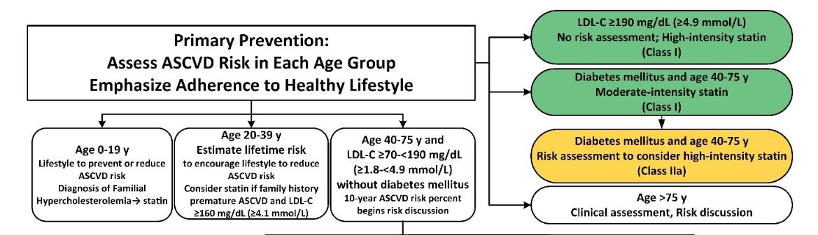 Preventie primara ghid colesterol AHA18