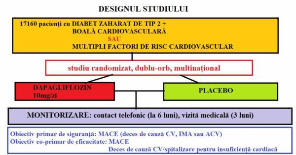 Schema studiului DECLARE-TIMI 58