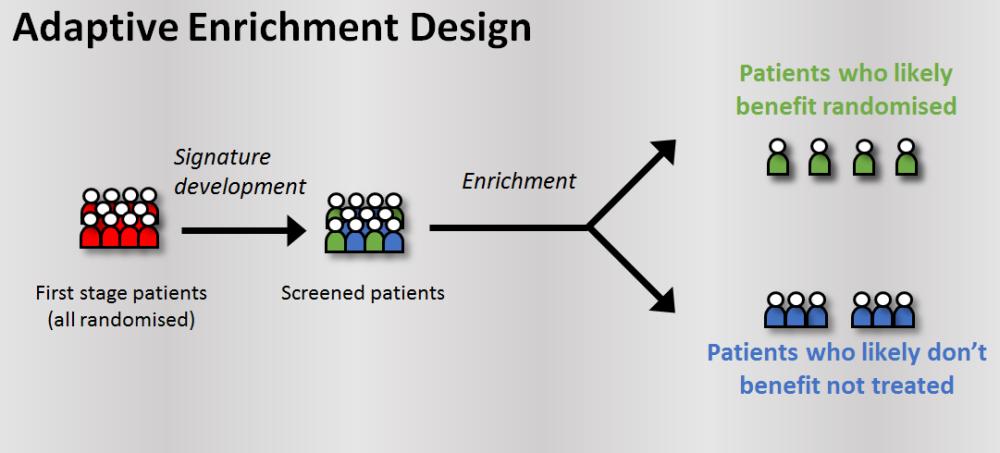 Modelul studiilor clinice adaptive cu design îmbunătățit