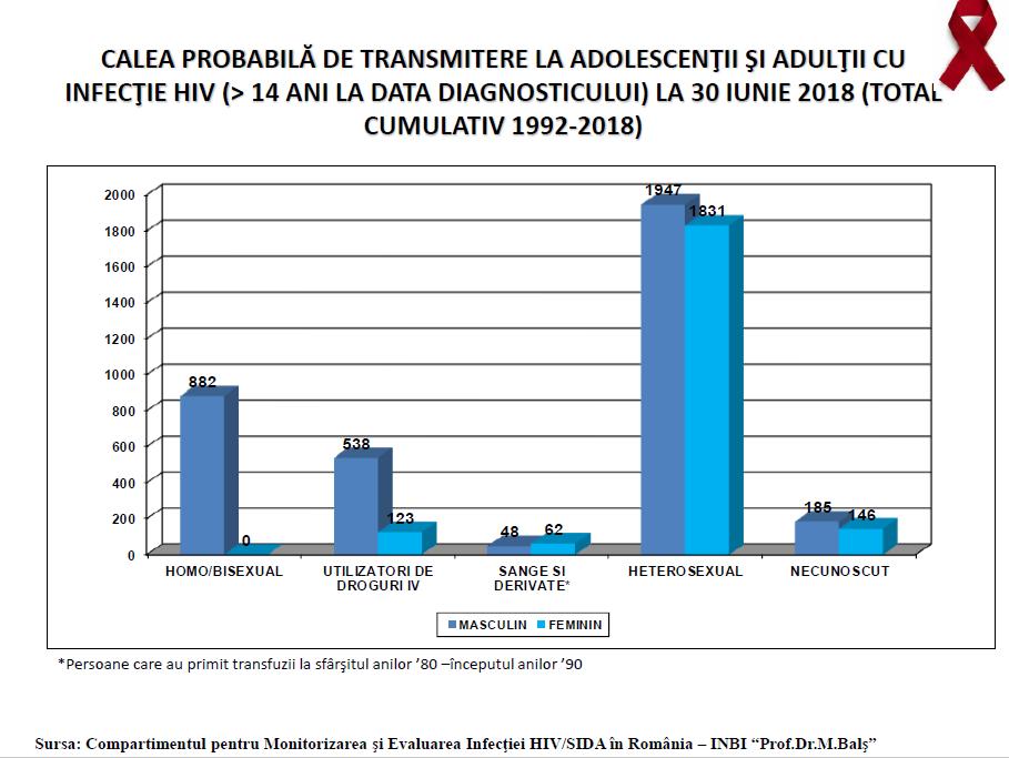 Calea de transmitere a infectiei HIV la adultii din Romania