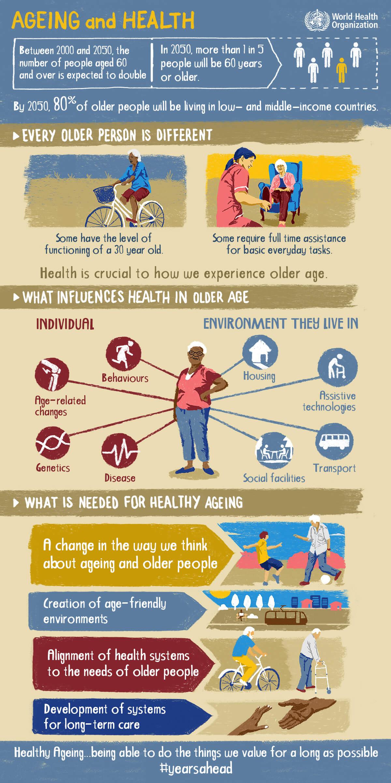 Infografic - îmbătrânirea sănătoasă