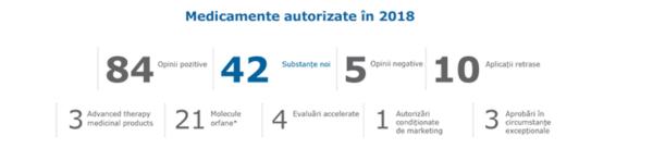 Bilanțul medicamentelor aprobate EMA în 2018