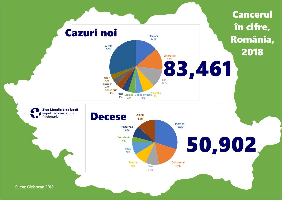 Cancerul în România