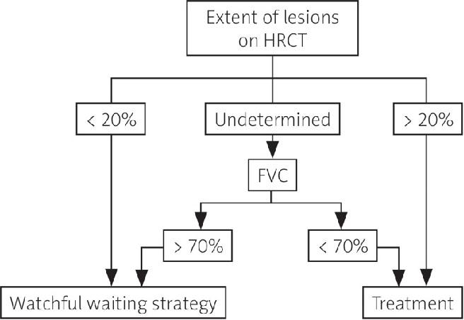 Managementul bolii pulmonare intersțiale asociată sclerodermiei în funcție de modificările vizible la HRCT și de CV