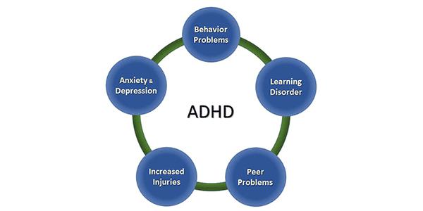 Simptomatologie - ADHD